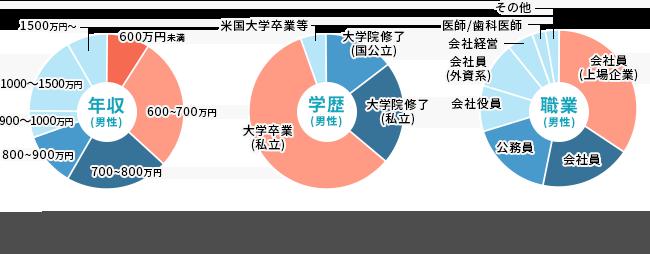 男性会員構成グラフ