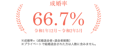 成婚率64.0%